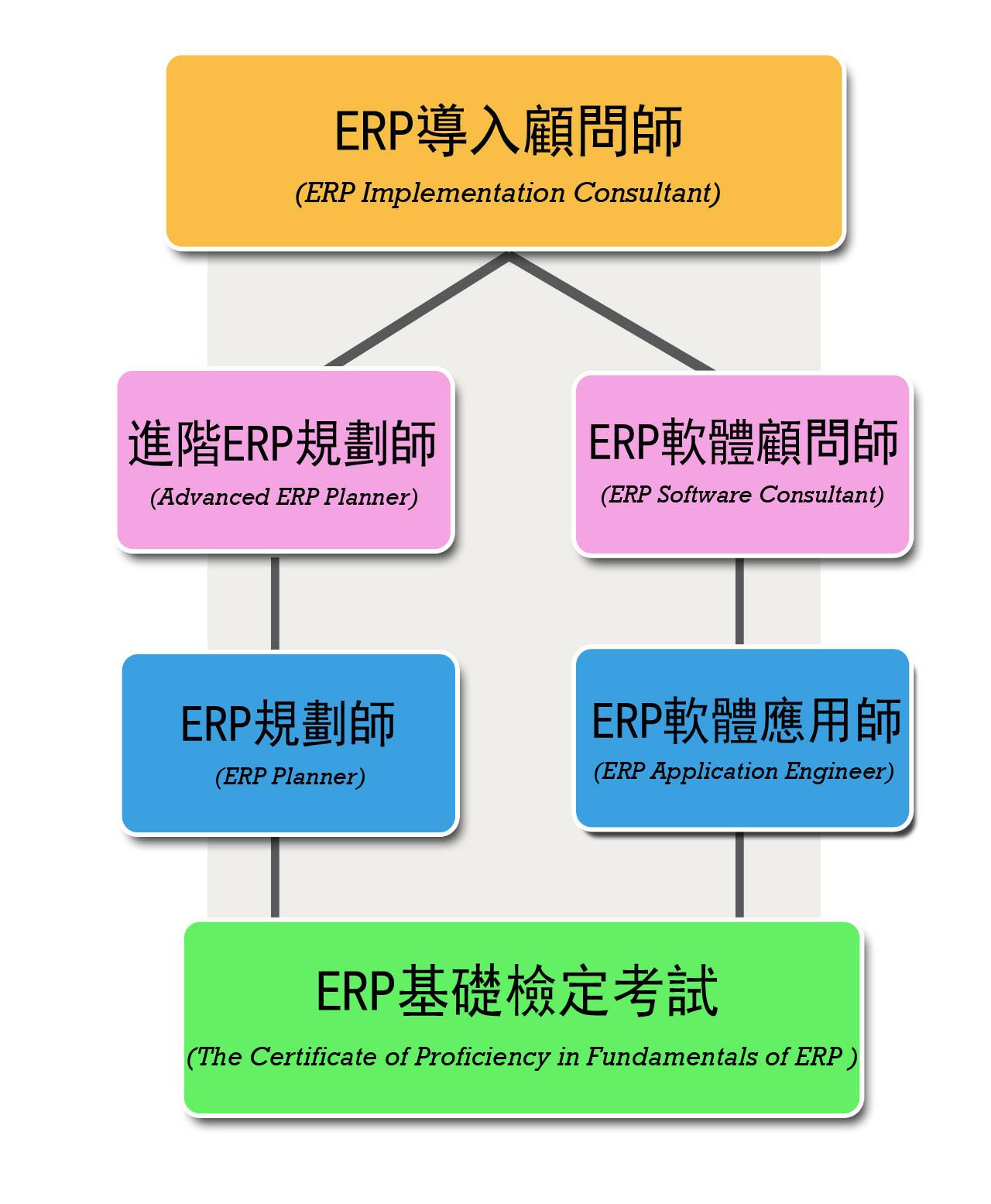 ERP認證