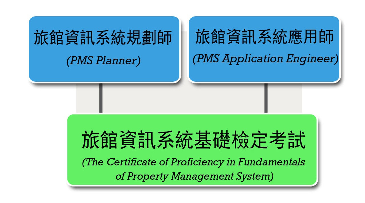 旅館資訊系統認證